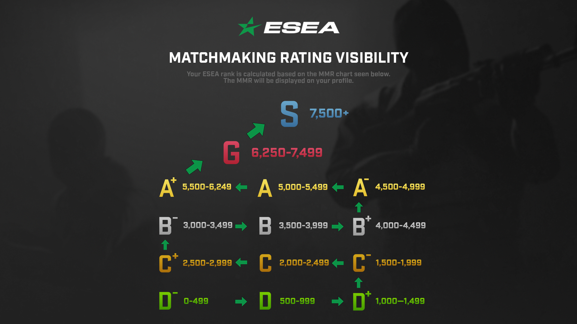 ESEA Matchmaking, Rank S/G, and Cash Cups!